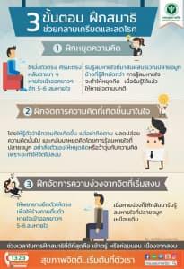 3 ขั้นตอน ฝึกสมาธิ ช่วยคลายเครียดและลดโรค
